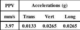 3.97 2 26 Juni 2013 Interburden B2C 500 2.79 Accelerations (g) Trans Vert Long 0.0133
