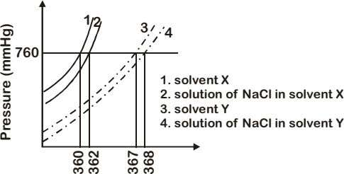 1 2 3 4 760 1. solvent X 2. solution of NaCl in solvent X