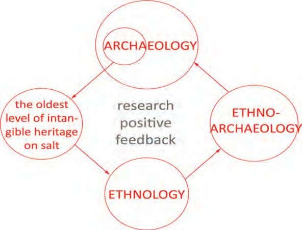 BOOK OF ABSTRACTS ethnoarchaeological researches was the lack of ethnographic studies related to the phenomenon of