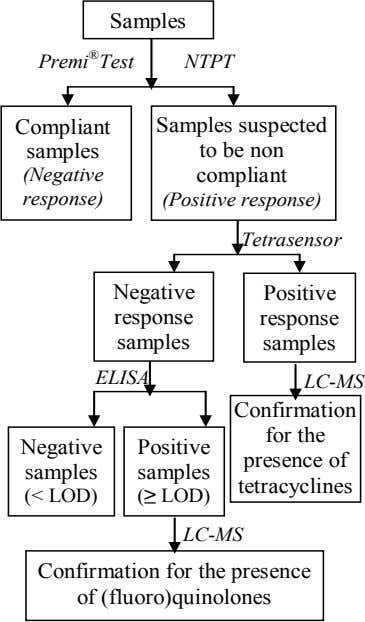 Samples Premi ® Test NTPT Compliant samples (Negative Samples suspected to be non compliant response)