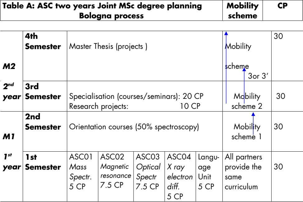Table A: ASC two years Joint MSc degree planning Bologna process Mobility CP scheme 4th