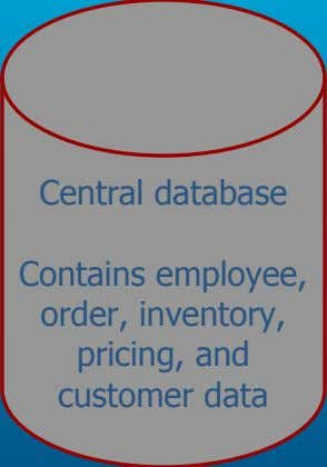 Central database Contains employee, order, inventory, pricing, and customer data
