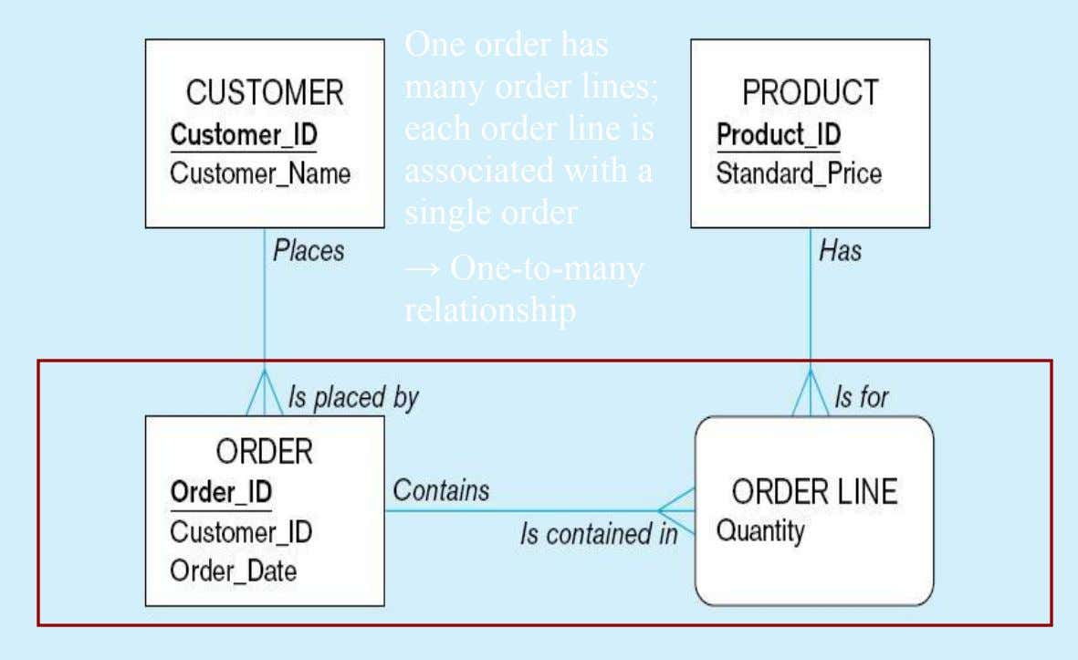 One order has many order lines; each order line is associated with a single order