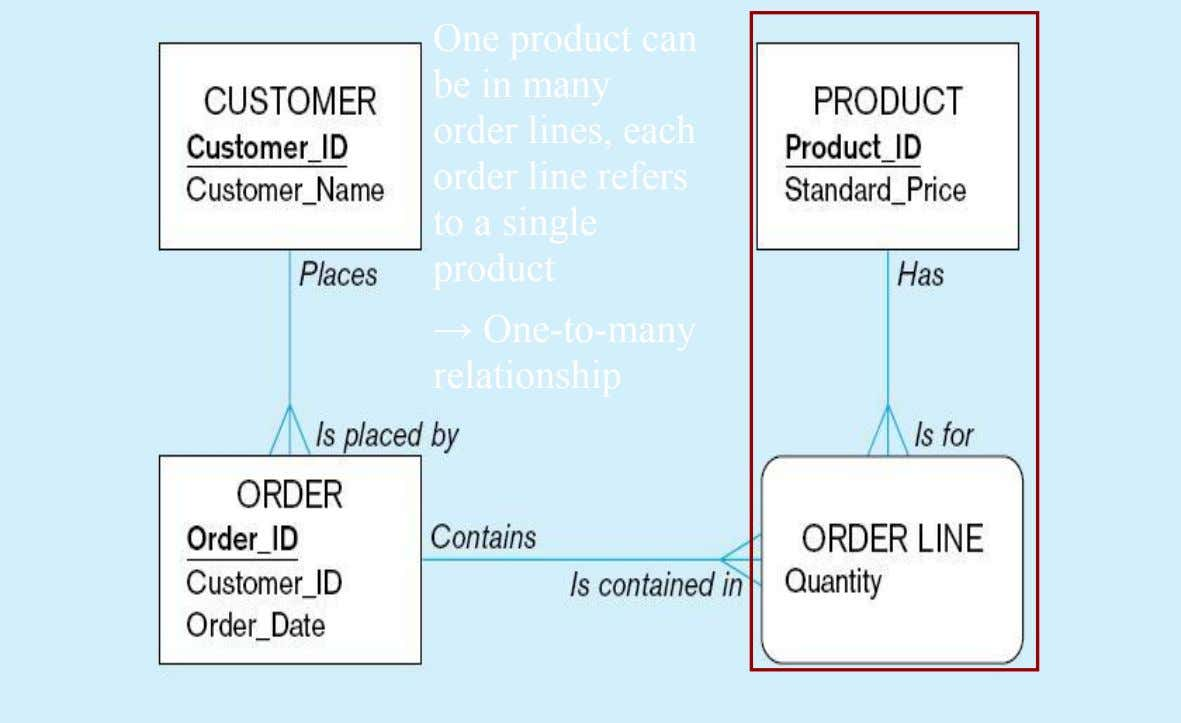 One product can be in many order lines, each order line refers to a single