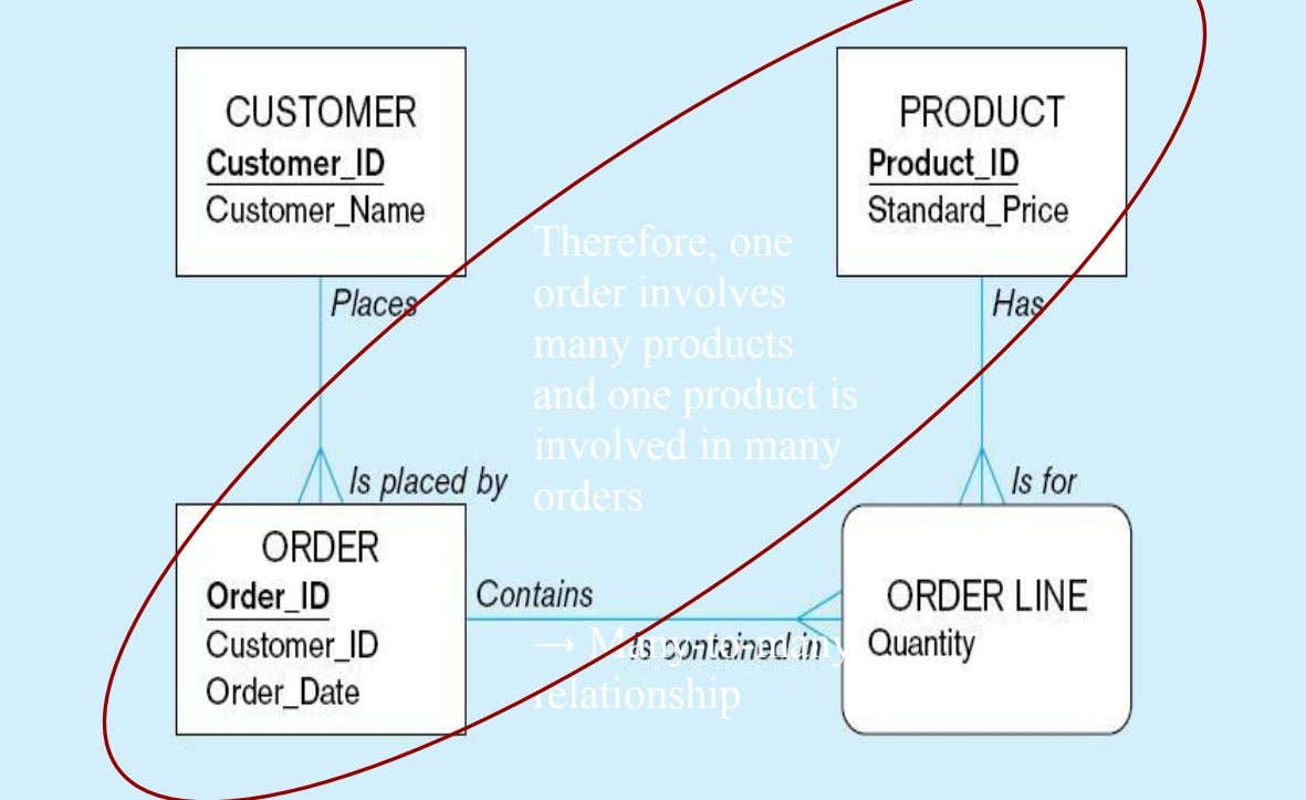 Therefore, one order involves many products and one product is involved in many orders →