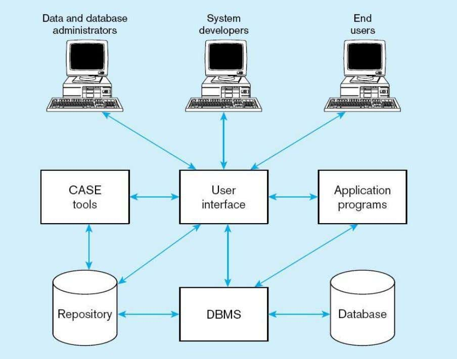Figure 1-5 Components of the Database Environment Chapter 1 © 2009 Pearson Education, Inc. Publishing as