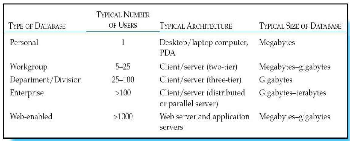 Table 1-6 Summary of Database Applications Chapter 1 © 2009 Pearson Education, Inc. Publishing as Prentice
