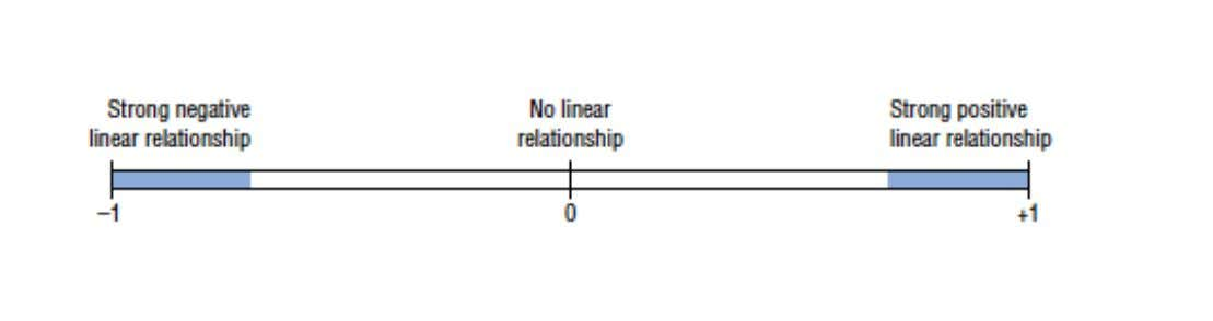 STRONG POSITIF LINEAR RELATIONSHIP NO LINEAR RELATIONSHIP STRONG NEGATIVE LINEAR RELATIONSHIP è 0 TO +1
