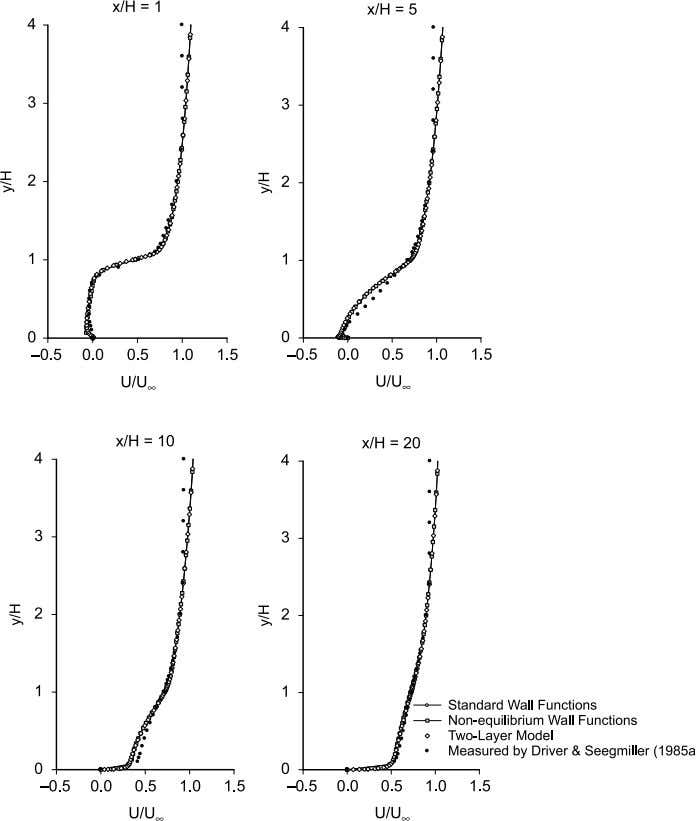 Comparison of near-wall treatment methods 499 Figure 5. Comparison of velocity profiles for RNG k 2