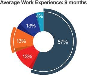 Average Work Experience: 9 months 4% 13% 13% 57% 13%