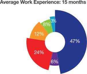 Average Work Experience: 15 months 8% 3% 12% 47% 24% 6%