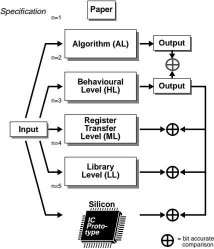 Paper Specification n=1 Algorithm (AL) Output n=2 Behavioural Output Level (HL) n=3 Register Input Transfer