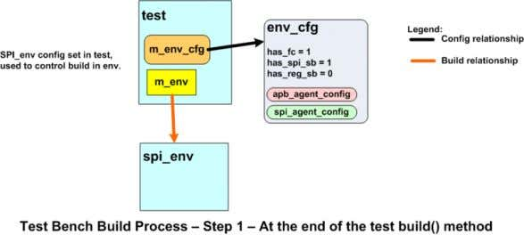 environments, additional levels of nesting will be required. // // Configuration object for the spi_env: //