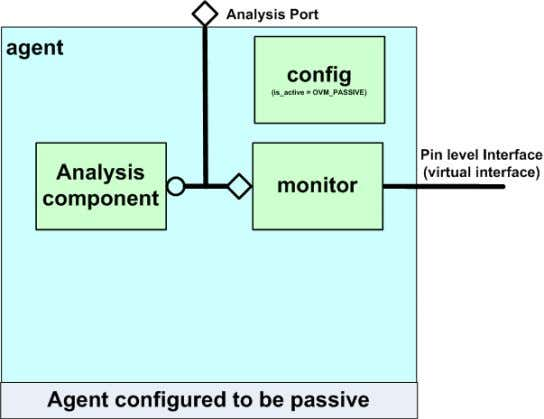 since it is used whether the agent is active or passive. Passive agent ovm.gif The Agent