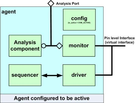The contents of an agent package will usually include: Active agent.gif • A Sequence_item -The agent