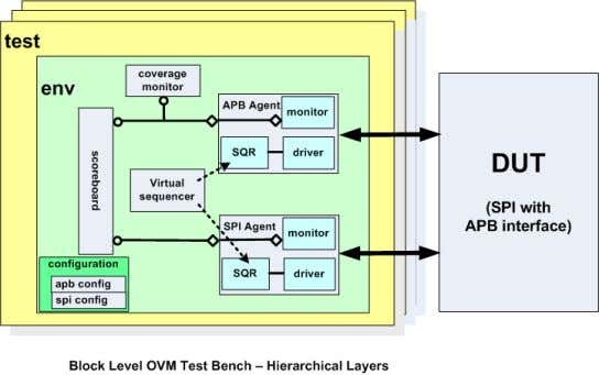 which contains several analysis components and two agents. UVM/OVM Documentation - Copyright (c) 2011 Mentor Graphics