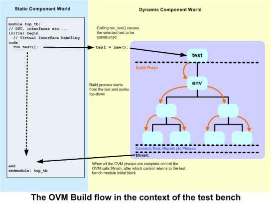 to construction is referred to as deferred construction. The OVM testbench is is activated when the