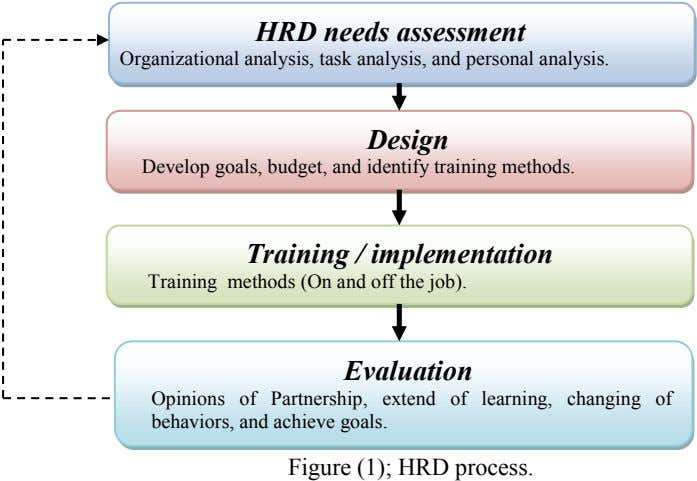 HRD needs assessment Organizational analysis, task analysis, and personal analysis. Design Develop goals, budget, and