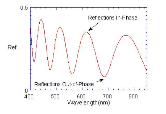 the film, the more oscillations there are in a given wavelength range. Example of reflectance spectrum