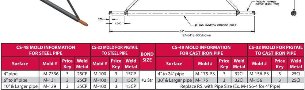 27-6412-00 Shown CS-48 MOLD INFORMATION FOR STEEL PIPE CS-32 MOLD FOR PIGTAIL TO STEEL PIPE