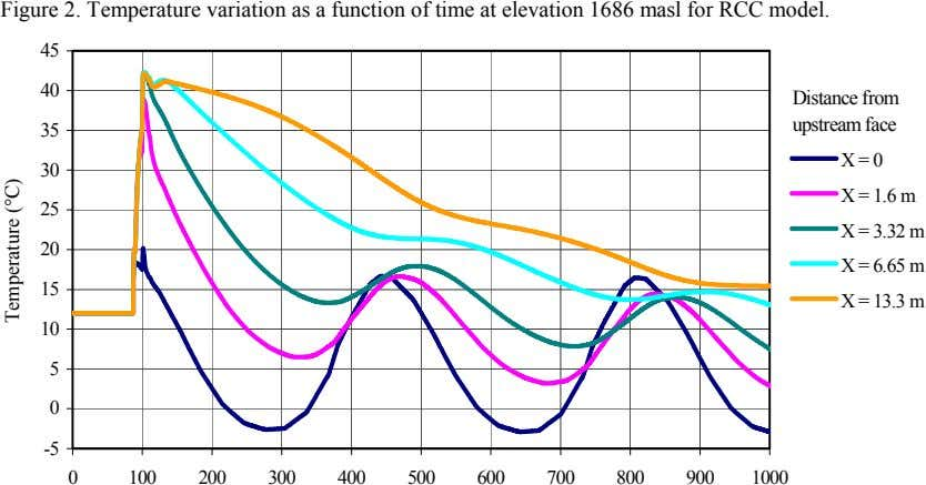 Figure 2. Temperature variation as a function of time at elevation 1686 masl for RCC