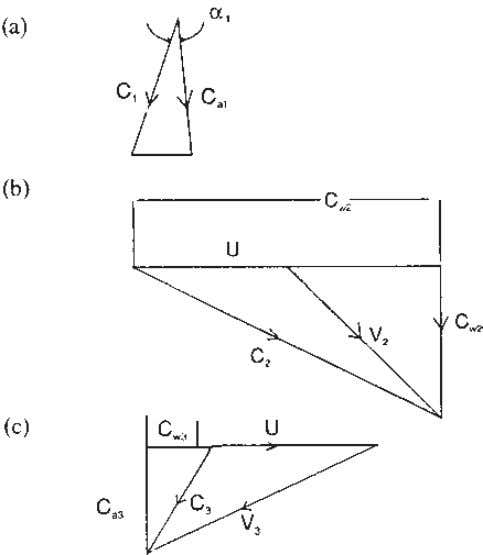 Figure 7.7 Velocity triangles for Example 7.3. Solution Refer to Fig. 7.7. Ca 1 ¼