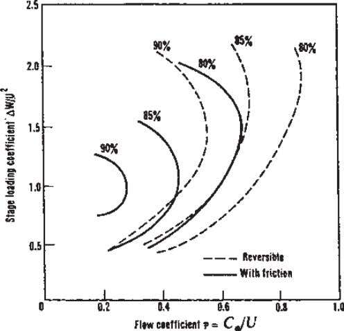 Figure 7.4 Total-to-static efficiency of a 50% reaction axial flow turbine stage. The low values