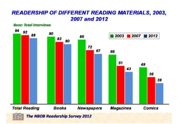 to remain relevant in the digital age (Bear, 2018). Figure 3. Readership of different reading materials