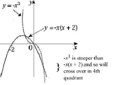 is ∩ shaped y = 0 ⇒ x = 0, − 2 (ii) 3 points of