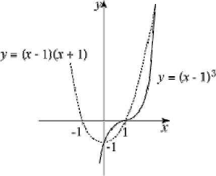 -shaped curve. y = 0 ⇒ x = 1, − 1 (b) Intersect when ( x
