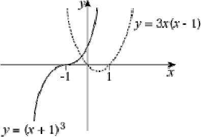 − 1) is ∪ shaped y = 0 ⇒ x = 0, 1 (b) Curves only