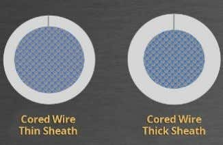 Fig. 1 — Cored wires with a thin sheath concentrate the arc energy in a