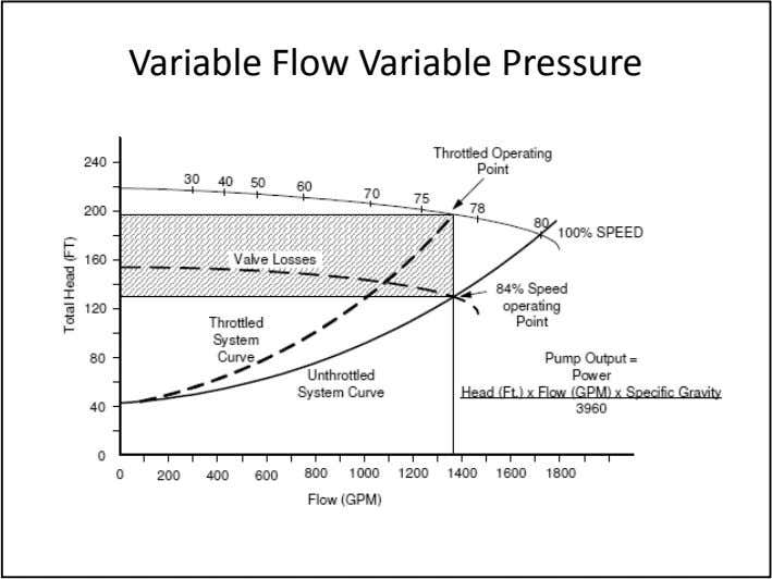 Variable Flow Variable Pressure