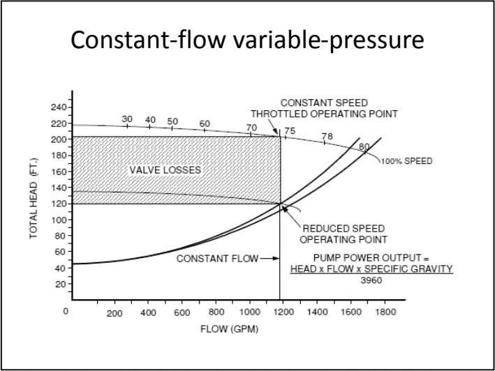 Constant-flow variable-pressure