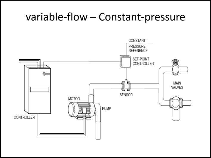 variable-flow – Constant-pressure