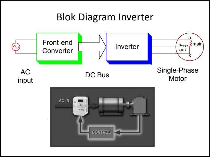 Blok Diagram Inverter a Front-end b main Inverter Converter aux c Single-Phase AC DC Bus Motor