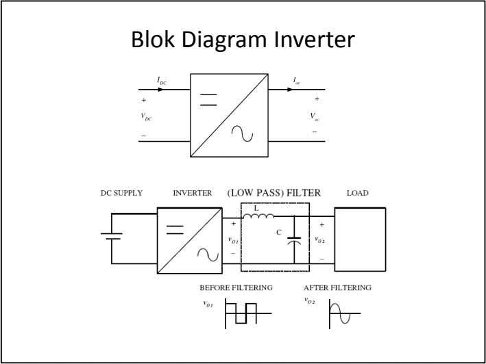 Blok Diagram Inverter