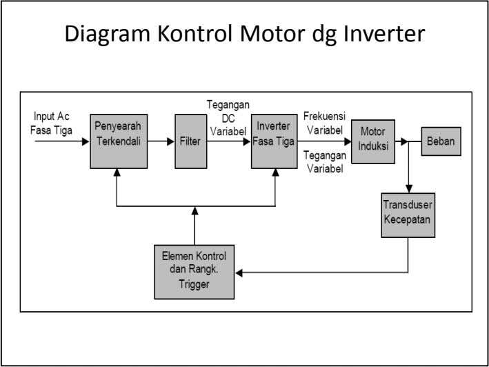 Diagram Kontrol Motor dg Inverter