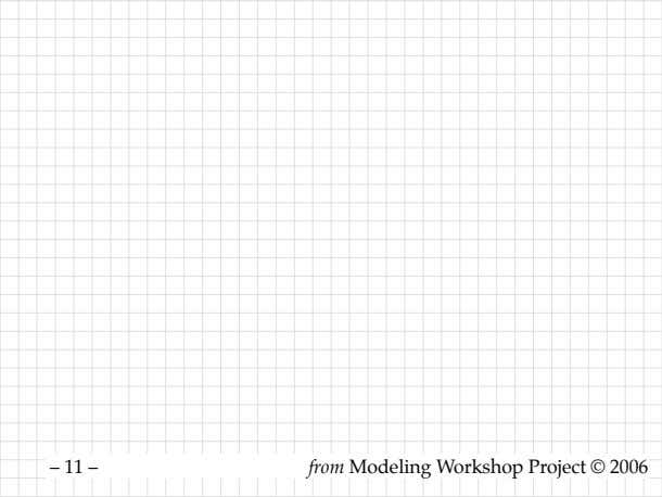 of the problems for – 11 – from Modeling Workshop Project © 2006