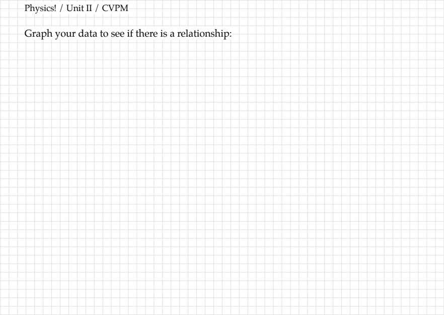 Graph your data to see if there is a relationship: ‣ Draw ‣ Put ‣