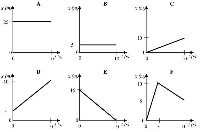II / CVPM 5. Consider the following position-vs-time graphs: a. Rank these situations from greatest to