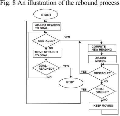 Fig. 8 An illustration of the rebound process START ADJUST HEADING TO GOAL YES OBSTACLE?
