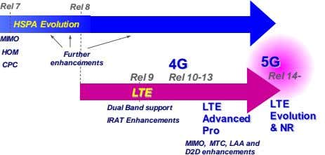 Rel 7 Rel 8 HSPA Evolution MIMO HOM Further enhancements 4G 5G CPC Rel 9