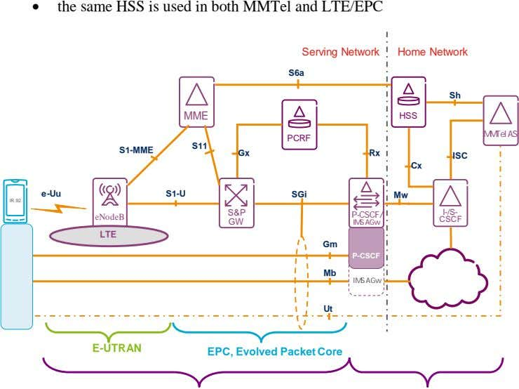 • the same HSS is used in both MMTel and LTE/EPC Serving Network Home Network