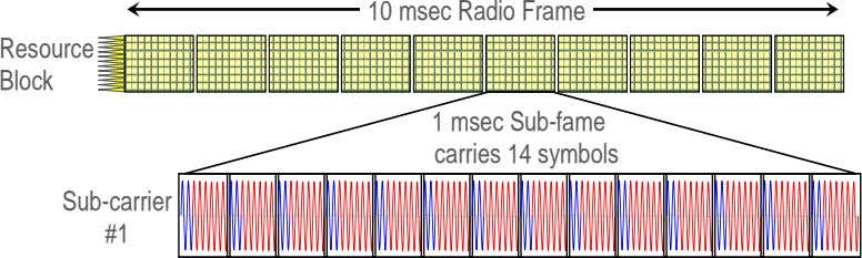 10 msec Radio Frame Resource Block 1 msec Sub-fame carries 14 symbols Sub-carrier #1