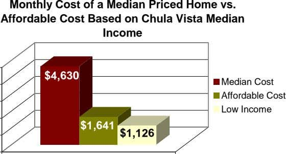 Monthly Cost of a Median Priced Home vs. Affordable Cost Based on Chula Vista Median