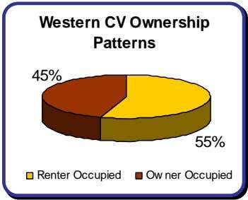 Western CV Ownership Patterns 45% 55% Renter Occupied Ow ner Occupied