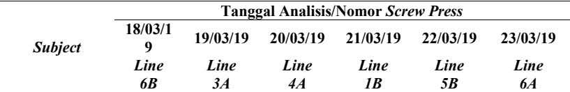 Tanggal Analisis/Nomor Screw Press 18/03/1 9 19/03/19 20/03/19 21/03/19 22/03/19 23/03/19 Subject Line Line Line