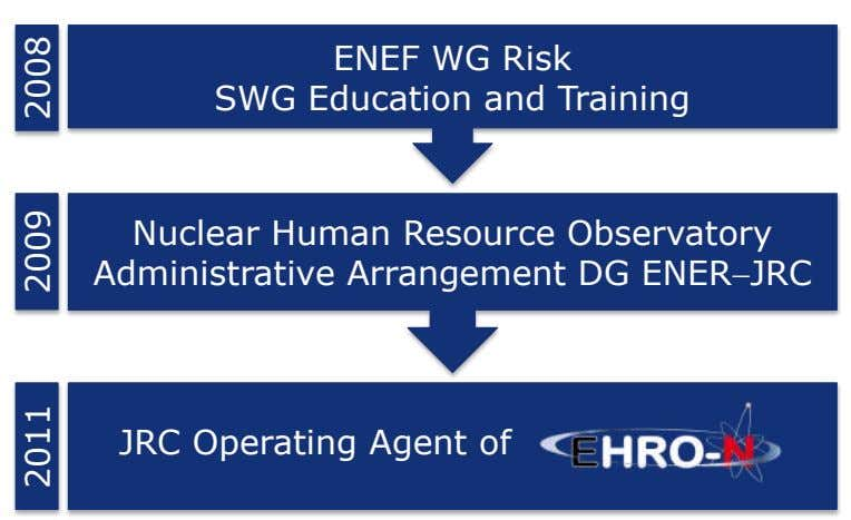 ENEF WG Risk SWG Education and Training Nuclear Human Resource Observatory Administrative Arrangement DG ENERJRC
