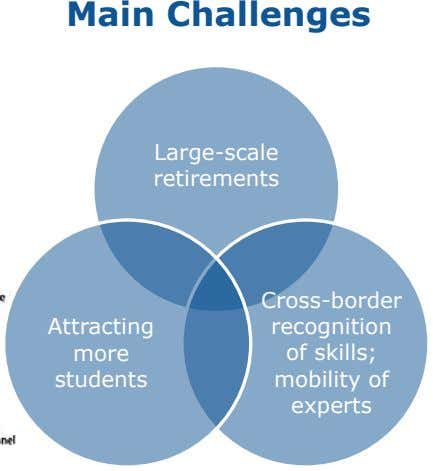 Main Challenges Large-scale retirements Cross-border Attracting recognition more of skills; students mobility of